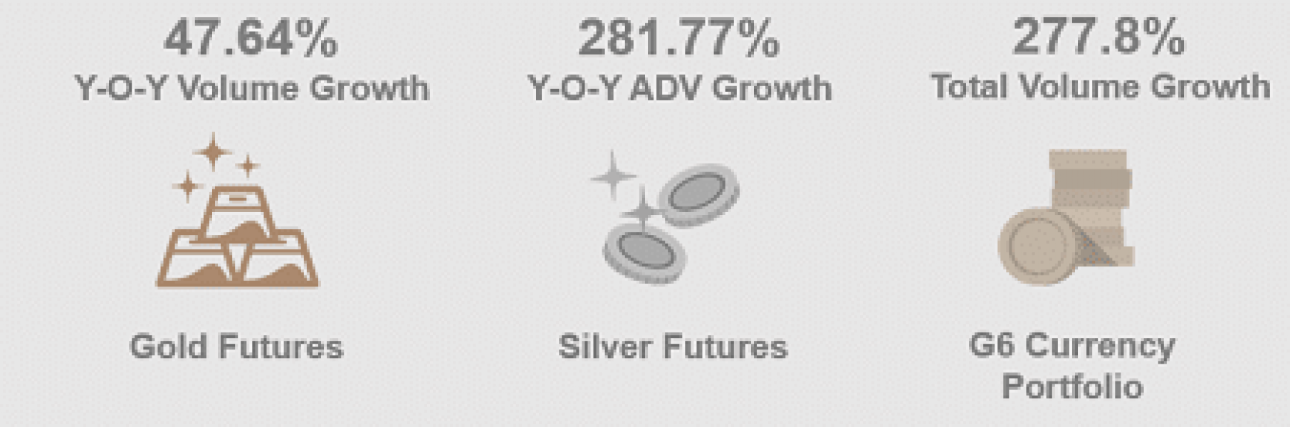 DGCX Records Spike in Gold and Silver Futures Trading In August