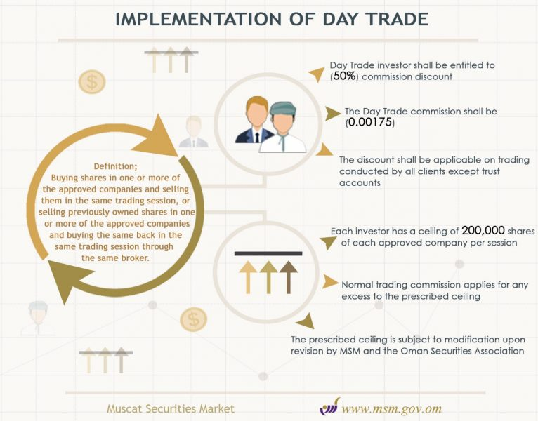 Muscat-Securities-Market-Announces-Day-Trading
